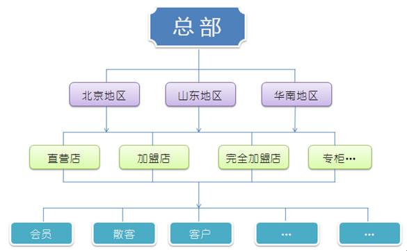 服装销售管理系统拓扑图